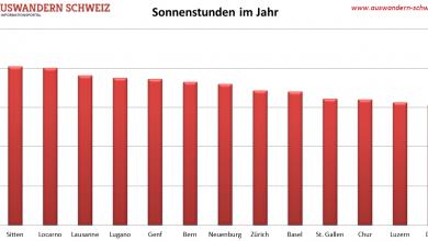 Wo gibt es die meisten Sonnenstunden in der Schweiz?