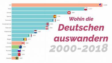 Wohin die Deutschen auswandern