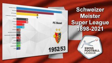 Schweizer Meister 1898 - 2021 der Super League