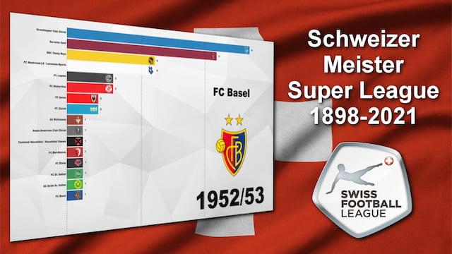Alle Schweizer Fussballmeister der Männer